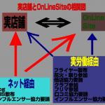 リアル店舗とECサイト(物販サイト)の連動経営について